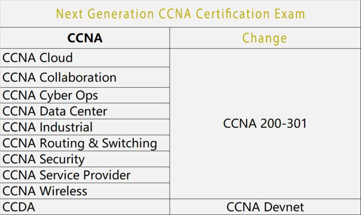 ccna-2020